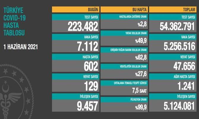 1 Haziran 2021 Salı Covid verileri yayınlandı, tablo'da 129 Can kaybı gözüküyor!